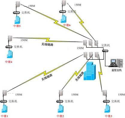 大型网络无线监控解决方案