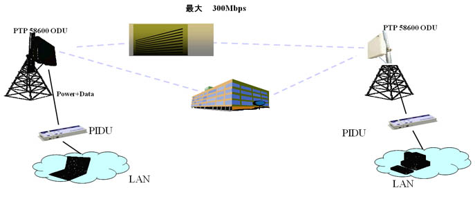 应用 : PTP 600无线网桥非视距无线带宽连接(>100Mbps),提供宽带上网以及VoIP服务等 站点 : 河南新乡某县CT与闵镇CT 阻碍 : 距离一端约2km处有一高出天线20米的建筑物阻挡 距离 : 15.2km (非视距) 数据速率 : 238Mbps @ 99.999%