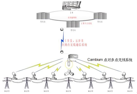 电力无线监控解决方案