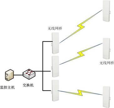 塔吊无线视频监控,建筑工地视频监控系统,工地塔吊无线网络视频监控