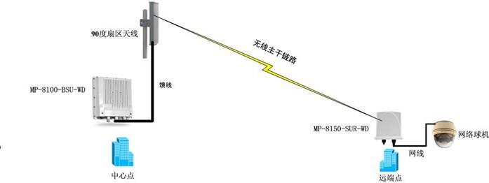 无线数字视频监控-无线监控设备|远程无线监控系统